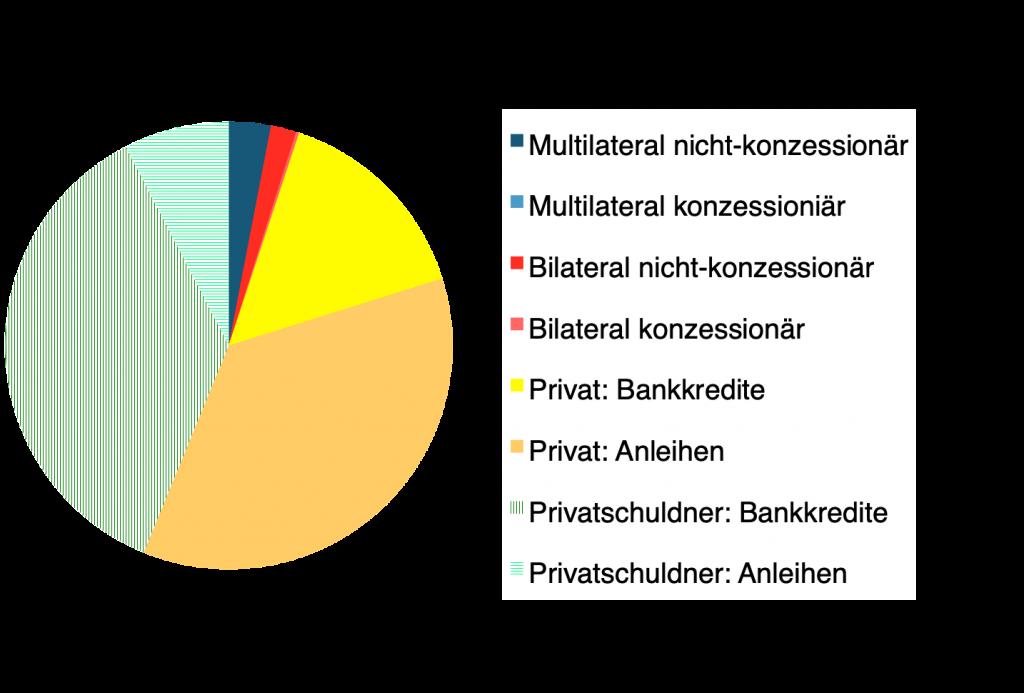 RSA Gläubigerprofil 2021-02