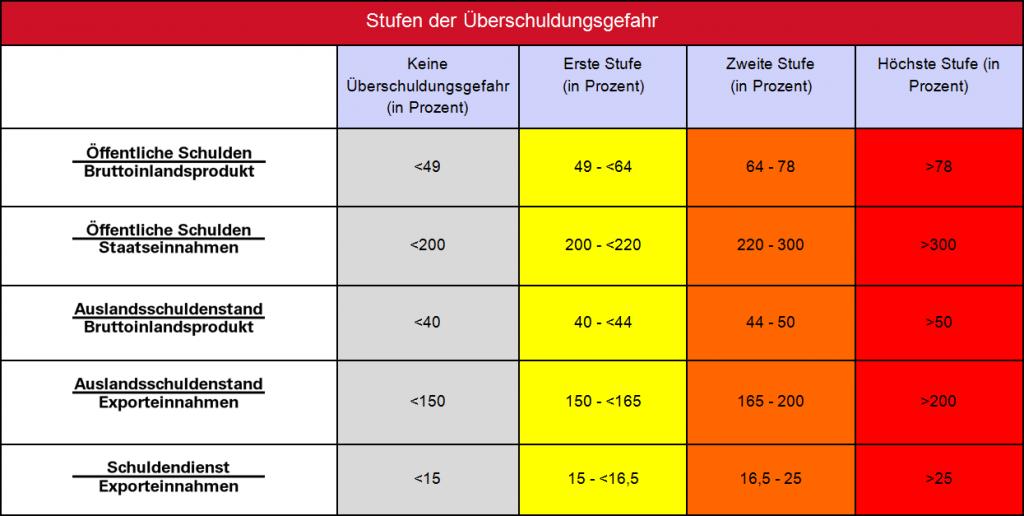 Tabelle_Indikatoreinstufung